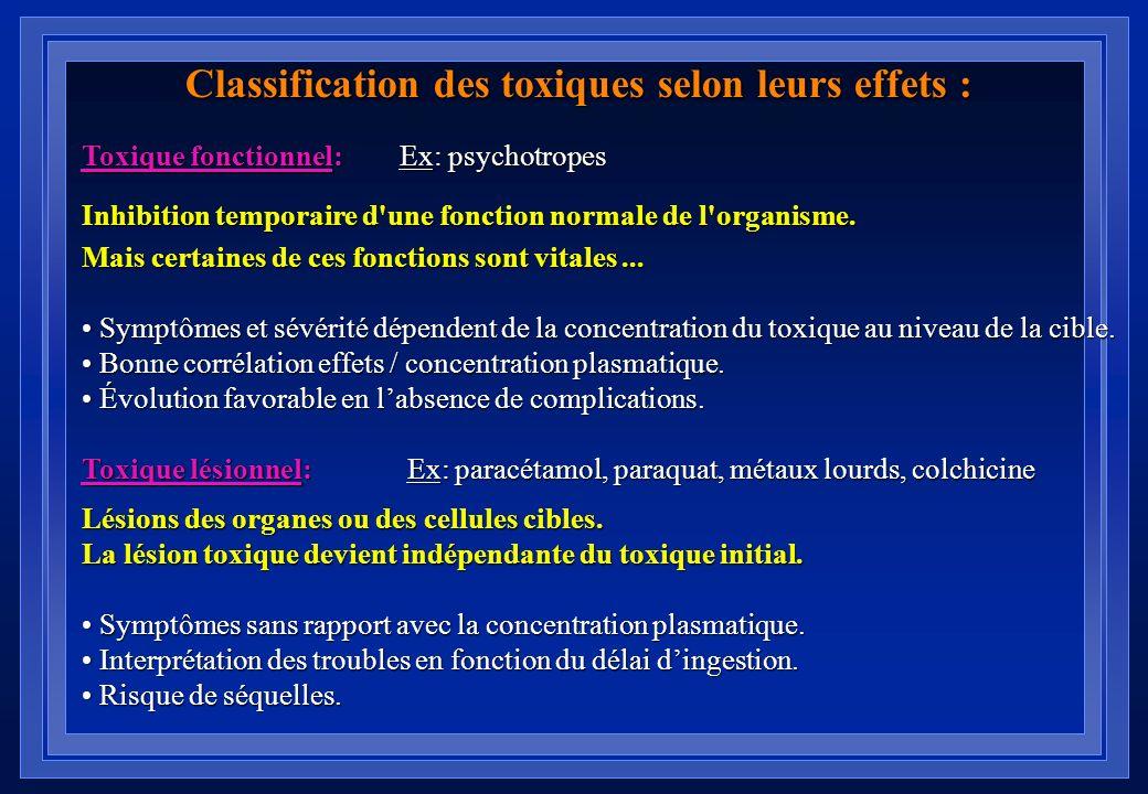 Les différents mécanismes de toxicité des xénobiotiques Interaction du toxique avec sa cible: Liaison covalente Toxicité prolongée et irréversible Lia