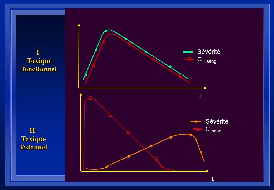 Classification des toxiques selon leurs effets : Toxique fonctionnel:Ex: psychotropes Inhibition temporaire d'une fonction normale de l'organisme. Mai