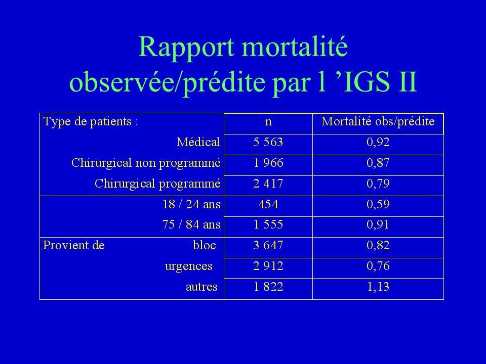 Scores de gravité Intérêts Permettent de comparer des groupes de patients Donnent une probabilité de décès SMR = mortalité observée / prédite