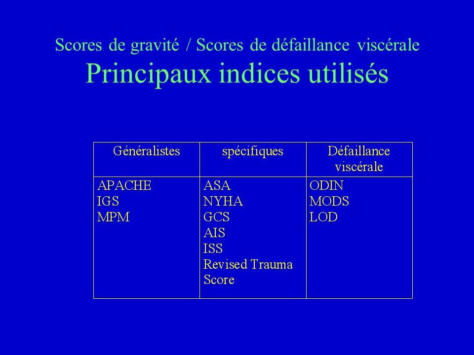 Scores de gravité non spécifiques Principaux indices utilisés APACHE (Acute Physiology and Chronic Health Evaluation) IGS (Indice de Gravité Simplifié) ou Simplified Acute Physiologic Score (SAPS) MPM (Modèle de Probabilité de Mortalité)