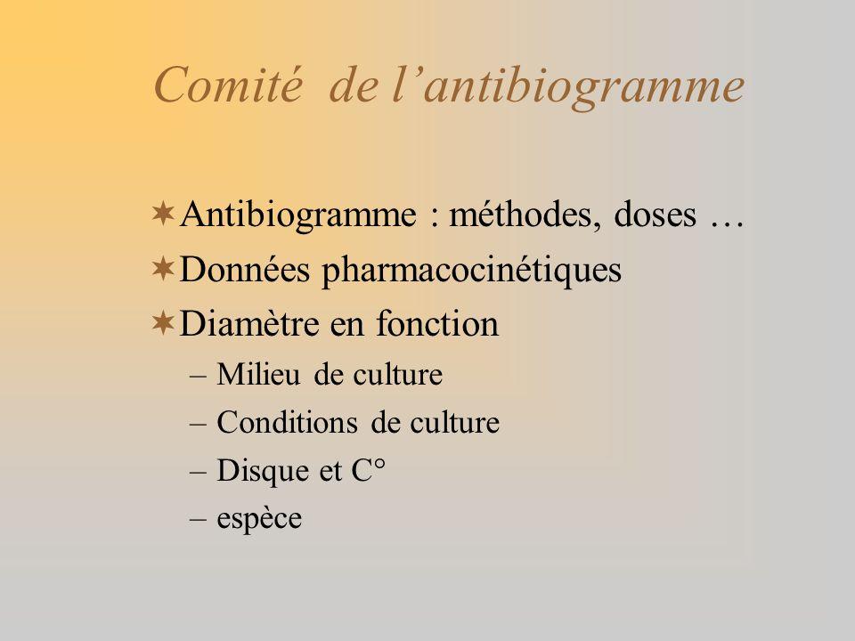 Comité de lantibiogramme Antibiogramme : méthodes, doses … Données pharmacocinétiques Diamètre en fonction –Milieu de culture –Conditions de culture –