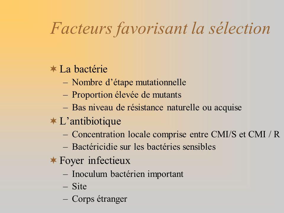 Facteurs favorisant la sélection La bactérie –Nombre détape mutationnelle –Proportion élevée de mutants –Bas niveau de résistance naturelle ou acquise