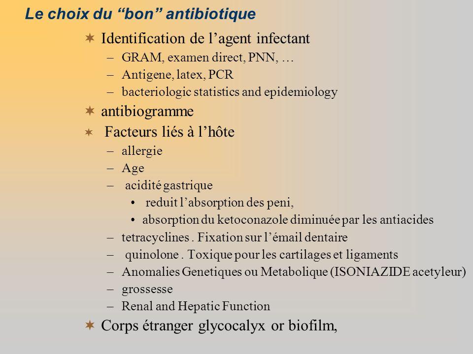 Le choix du bon antibiotique Identification de lagent infectant –GRAM, examen direct, PNN, … –Antigene, latex, PCR –bacteriologic statistics and epide