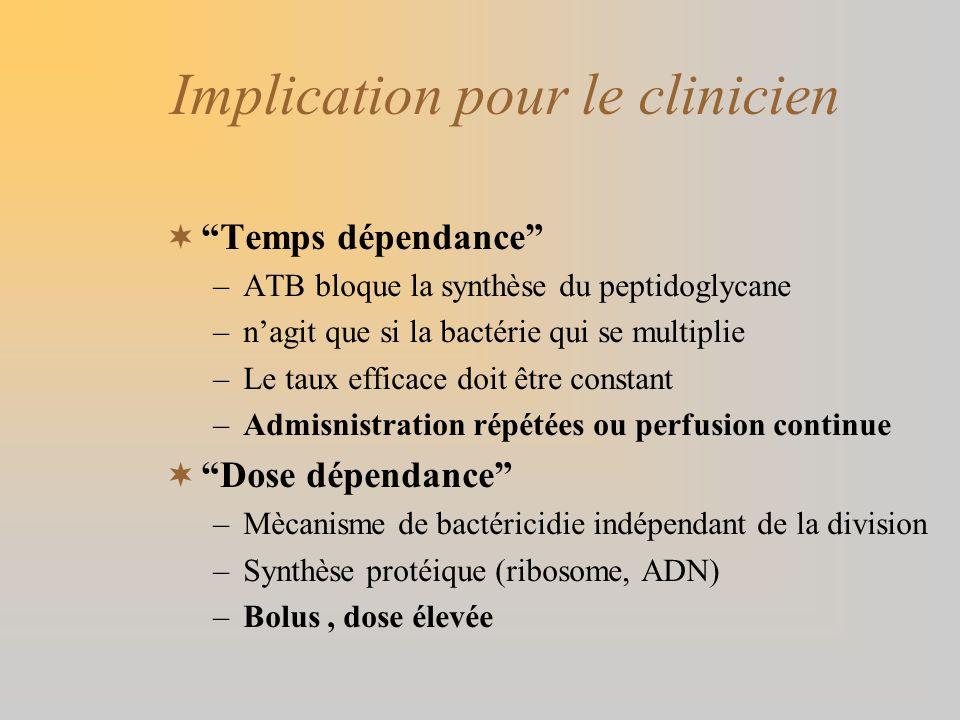 Implication pour le clinicien Temps dépendance –ATB bloque la synthèse du peptidoglycane –nagit que si la bactérie qui se multiplie –Le taux efficace