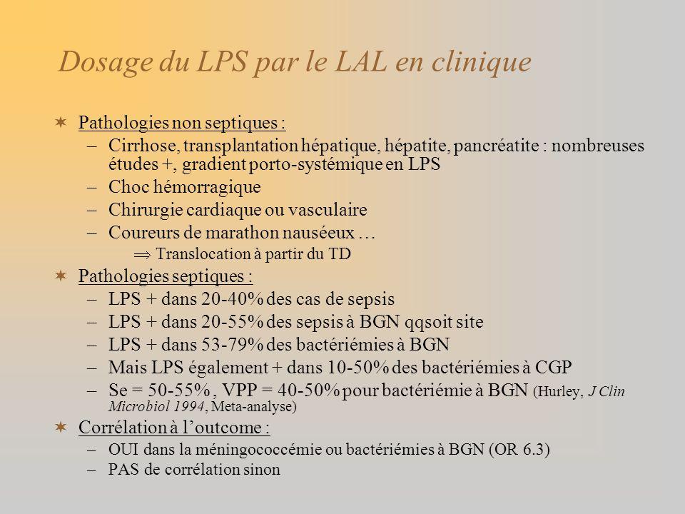 Dosage du LPS par le LAL en clinique Pathologies non septiques : –Cirrhose, transplantation hépatique, hépatite, pancréatite : nombreuses études +, gr