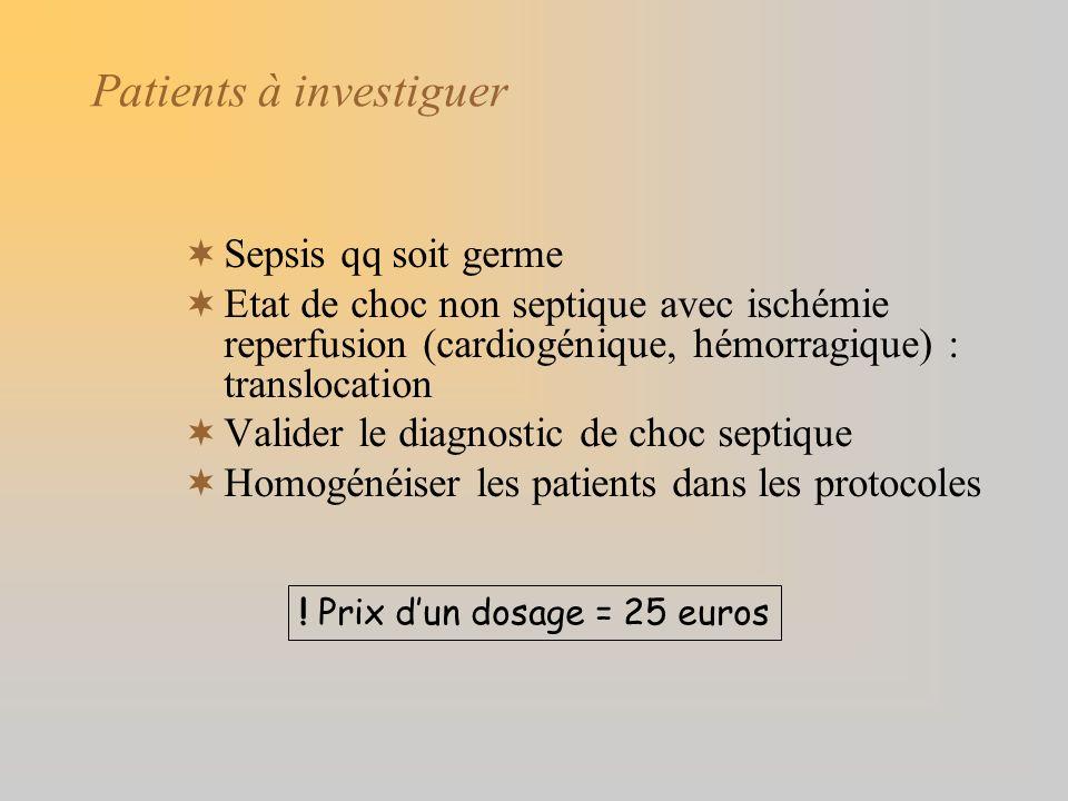 Patients à investiguer Sepsis qq soit germe Etat de choc non septique avec ischémie reperfusion (cardiogénique, hémorragique) : translocation Valider