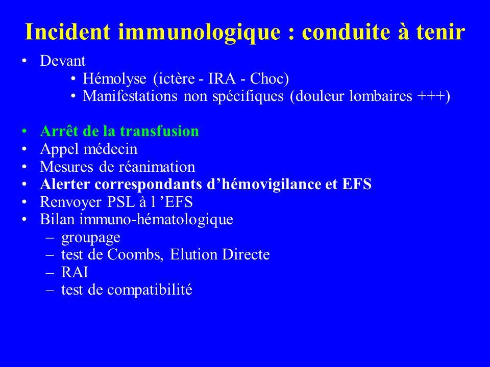 Incident immunologique : conduite à tenir Devant Hémolyse (ictère - IRA - Choc) Manifestations non spécifiques (douleur lombaires +++) Arrêt de la transfusion Appel médecin Mesures de réanimation Alerter correspondants dhémovigilance et EFS Renvoyer PSL à l EFS Bilan immuno-hématologique –groupage –test de Coombs, Elution Directe –RAI –test de compatibilité