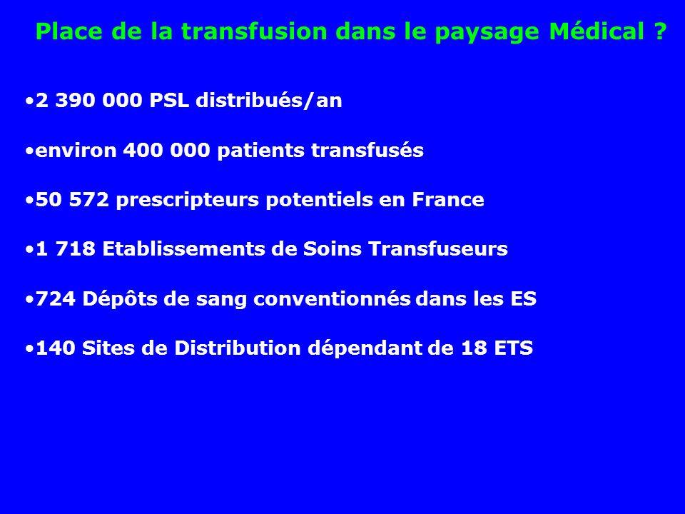 Place de la transfusion dans le paysage Médical .