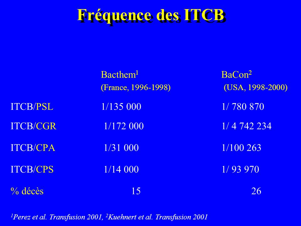 Fréquence des ITCB Bacthem 1 BaCon 2 (France, 1996-1998) (USA, 1998-2000) ITCB/PSL1/135 0001/ 780 870 ITCB/CGR 1/172 0001/ 4 742 234 ITCB/CPA 1/31 000