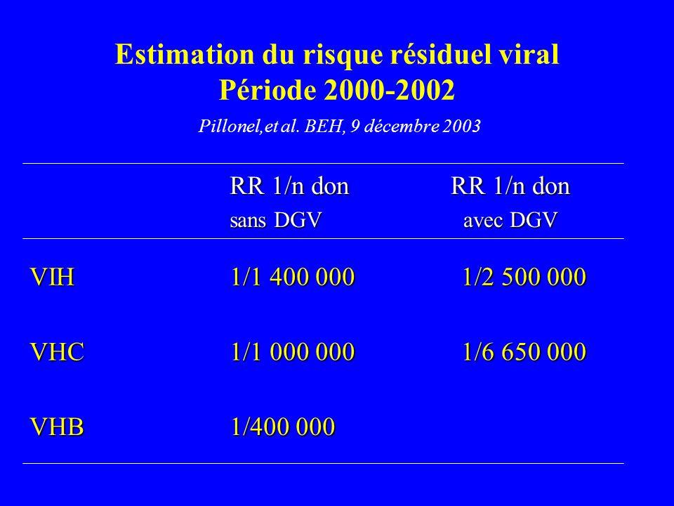 Estimation du risque résiduel viral Période 2000-2002 Pillonel,et al.