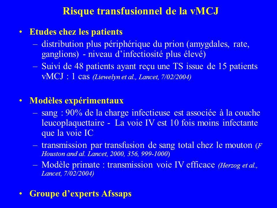 Risque transfusionnel de la vMCJ Etudes chez les patients –distribution plus périphérique du prion (amygdales, rate, ganglions) - niveau dinfectiosité plus élevé) –Suivi de 48 patients ayant reçu une TS issue de 15 patients vMCJ : 1 cas (Liewelyn et al., Lancet, 7/02/2004) Modèles expérimentaux –sang : 90% de la charge infectieuse est associée à la couche leucoplaquettaire - La voie IV est 10 fois moins infectante que la voie IC –transmission par transfusion de sang total chez le mouton (F Houston and al.