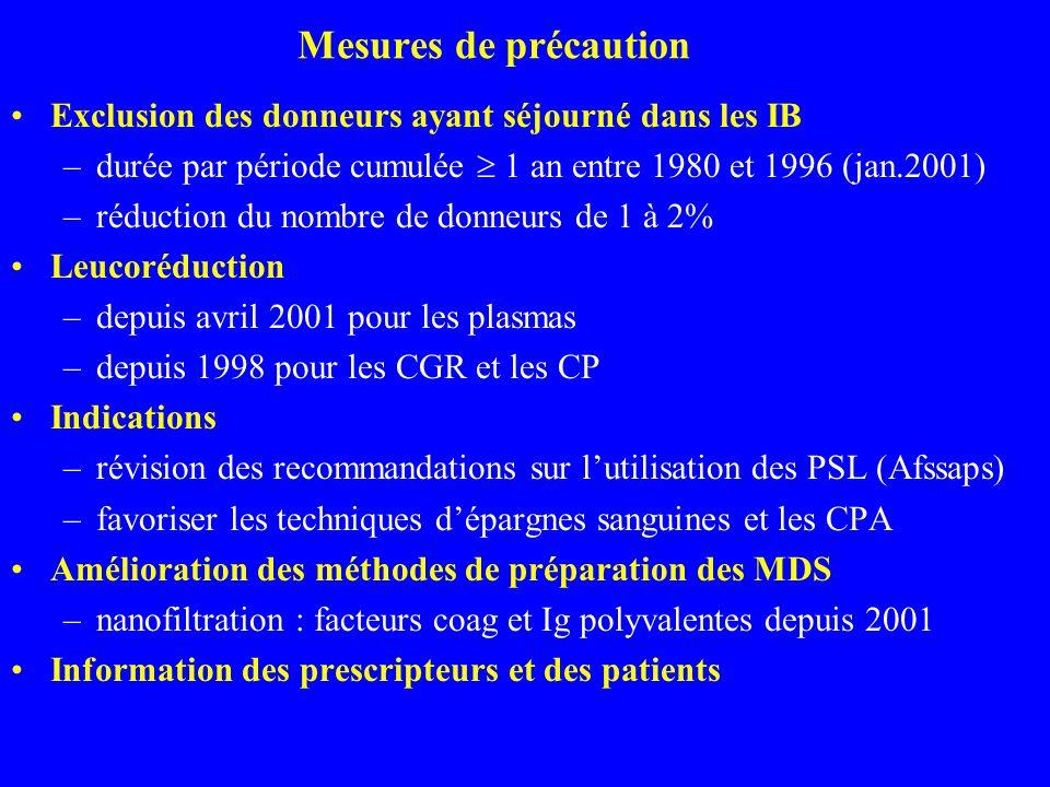 Mesures de précaution Exclusion des donneurs ayant séjourné dans les IB –durée par période cumulée 1 an entre 1980 et 1996 (jan.2001) –réduction du nombre de donneurs de 1 à 2% Leucoréduction –depuis avril 2001 pour les plasmas –depuis 1998 pour les CGR et les CP Indications –révision des recommandations sur lutilisation des PSL (Afssaps) –favoriser les techniques dépargnes sanguines et les CPA Amélioration des méthodes de préparation des MDS –nanofiltration : facteurs coag et Ig polyvalentes depuis 2001 Information des prescripteurs et des patients