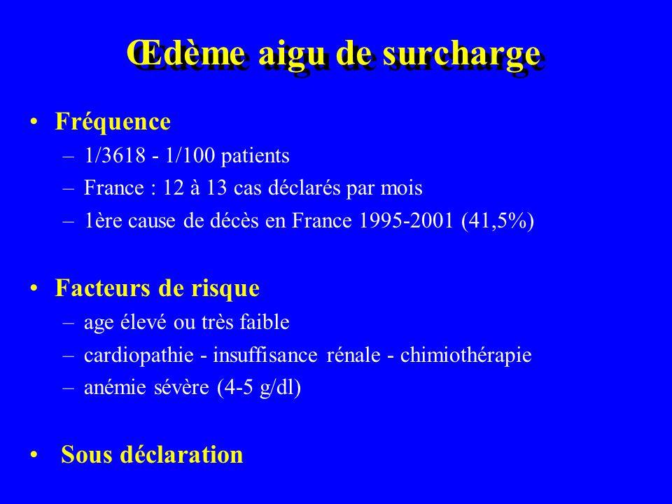 Œdème aigu de surcharge Fréquence –1/3618 - 1/100 patients –France : 12 à 13 cas déclarés par mois –1ère cause de décès en France 1995-2001 (41,5%) Facteurs de risque –age élevé ou très faible –cardiopathie - insuffisance rénale - chimiothérapie –anémie sévère (4-5 g/dl) Sous déclaration