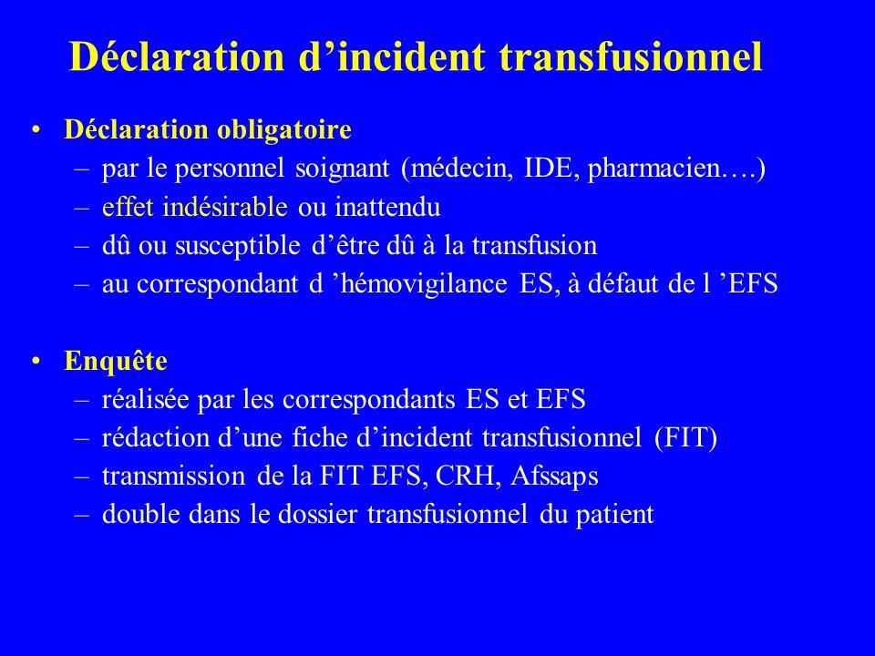 Déclaration dincident transfusionnel Déclaration obligatoire –par le personnel soignant (médecin, IDE, pharmacien….) –effet indésirable ou inattendu –dû ou susceptible dêtre dû à la transfusion –au correspondant d hémovigilance ES, à défaut de l EFS Enquête –réalisée par les correspondants ES et EFS –rédaction dune fiche dincident transfusionnel (FIT) –transmission de la FIT EFS, CRH, Afssaps –double dans le dossier transfusionnel du patient