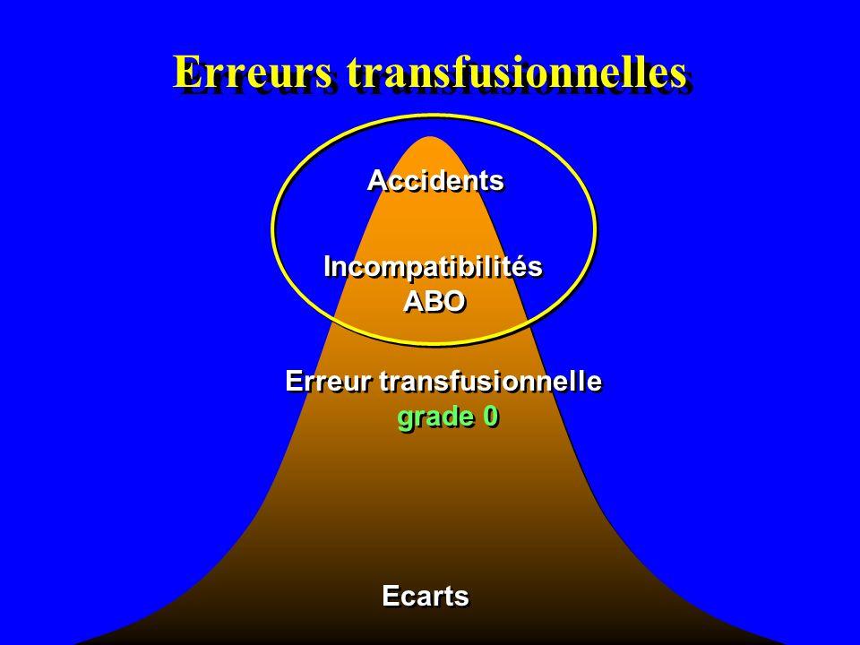 Observation paludisme post-transfusionnel E Pélissier et al.