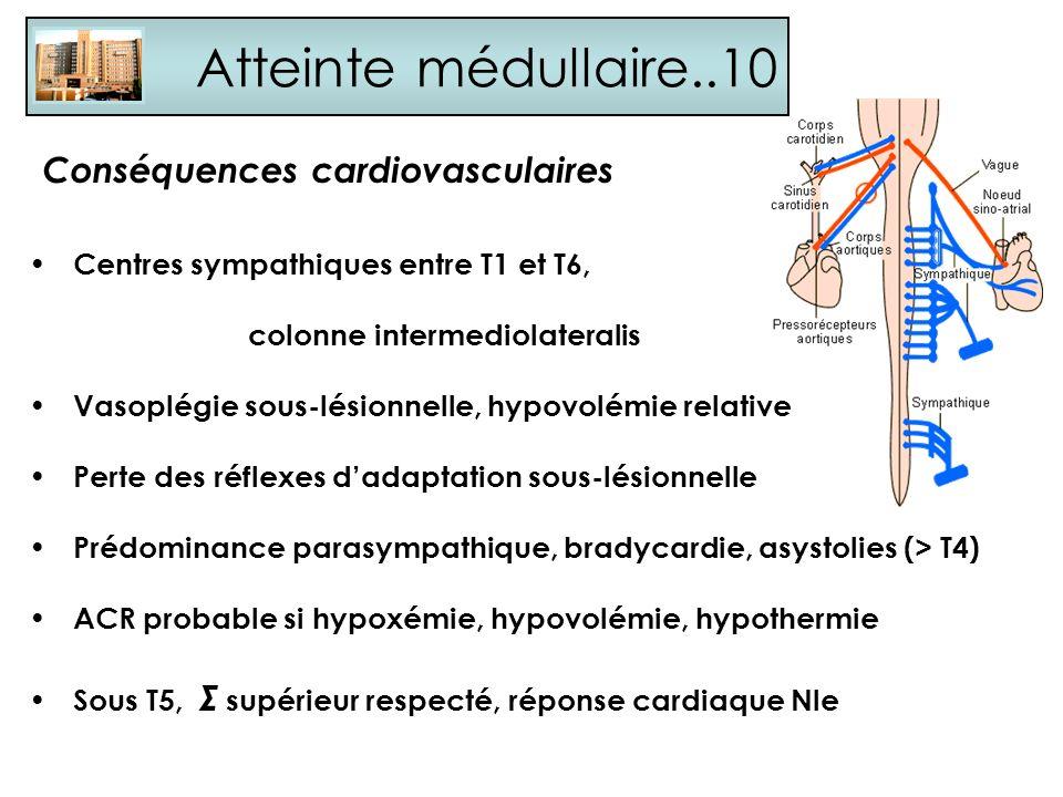 Atteinte médullaire..10 Conséquences cardiovasculaires Centres sympathiques entre T1 et T6, colonne intermediolateralis Vasoplégie sous-lésionnelle, h