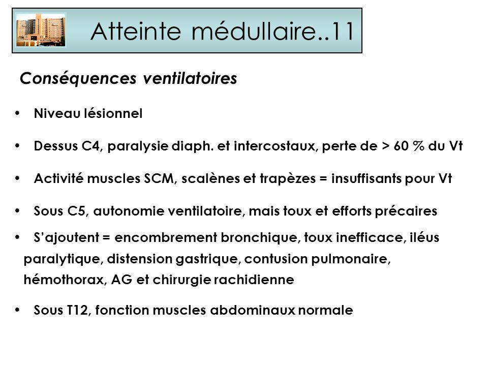 Atteinte médullaire..11 Conséquences ventilatoires Niveau lésionnel Dessus C4, paralysie diaph. et intercostaux, perte de > 60 % du Vt Activité muscle