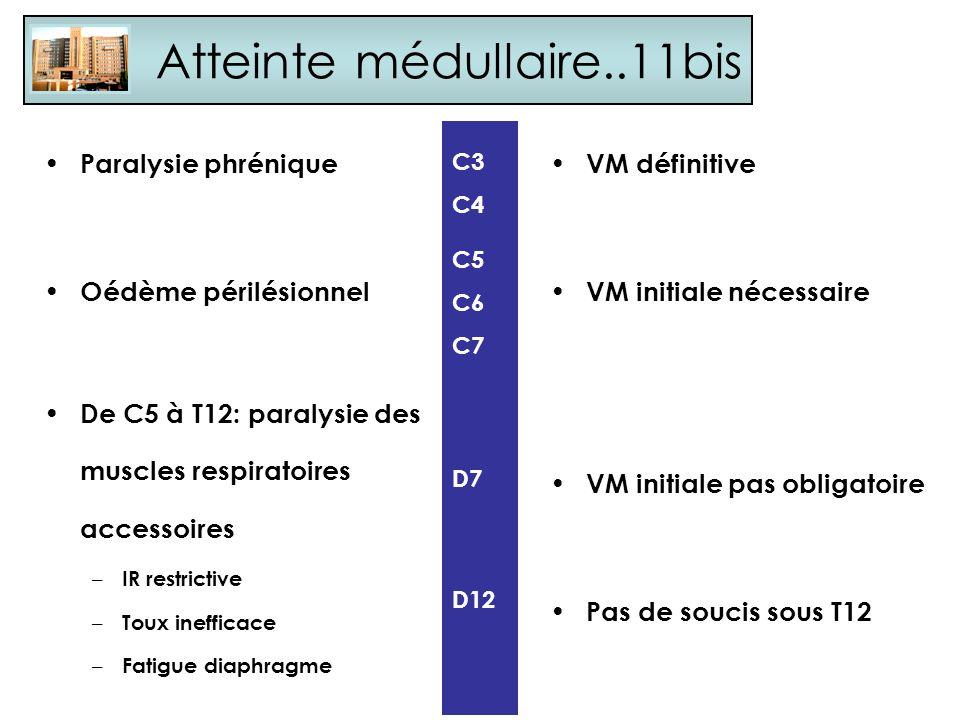 Paralysie phrénique Oédème périlésionnel De C5 à T12: paralysie des muscles respiratoires accessoires – IR restrictive – Toux inefficace – Fatigue dia