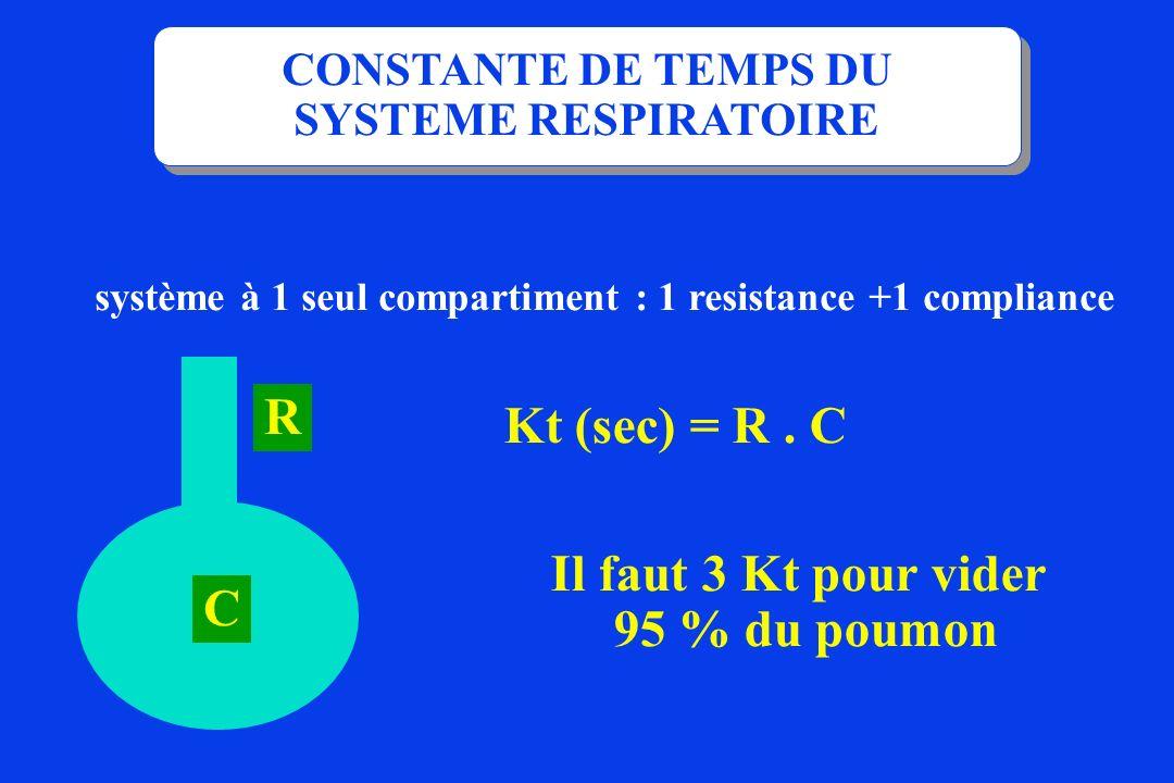 CONSTANTE DE TEMPS DU SYSTEME RESPIRATOIRE Kt (sec) = R. C système à 1 seul compartiment : 1 resistance +1 compliance R Il faut 3 Kt pour vider 95 % d