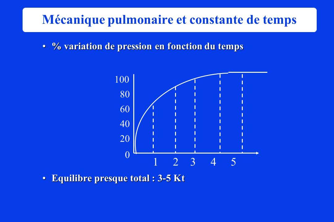 1 2 3 4 5 Time constants % variation de pression en fonction du temps% variation de pression en fonction du temps Equilibre presque total : 3-5 KtEqui