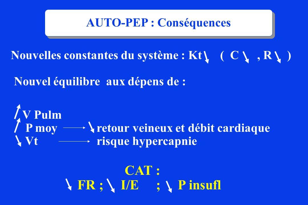 V Pulm P moy retour veineux et débit cardiaque Vt risque hypercapnie AUTO-PEP : Conséquences Nouvelles constantes du système : Kt ( C, R ) Nouvel équi