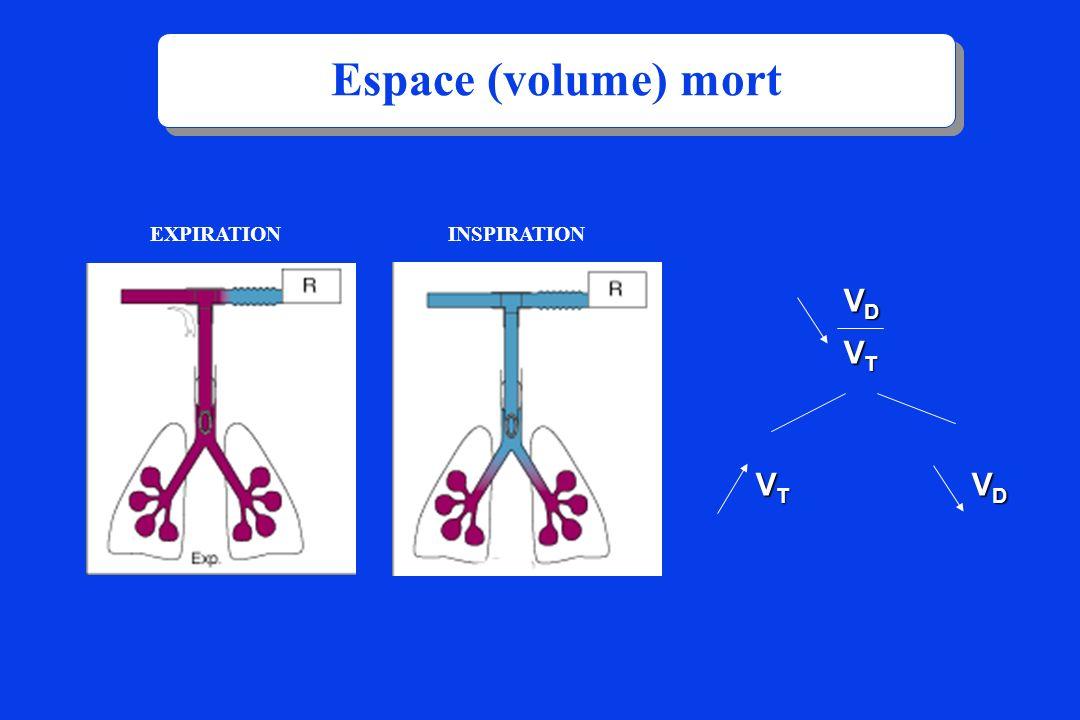 INSPIRATIONEXPIRATION VDVDVTVTVDVDVTVT VTVTVTVT VDVDVDVD Espace (volume) mort