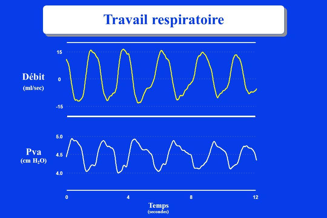 (ml/sec) Débit 048 -15 0 15 4.0 4.5 5.0 12 (secondes) Temps (cm H 2 O) Pva Travail respiratoire