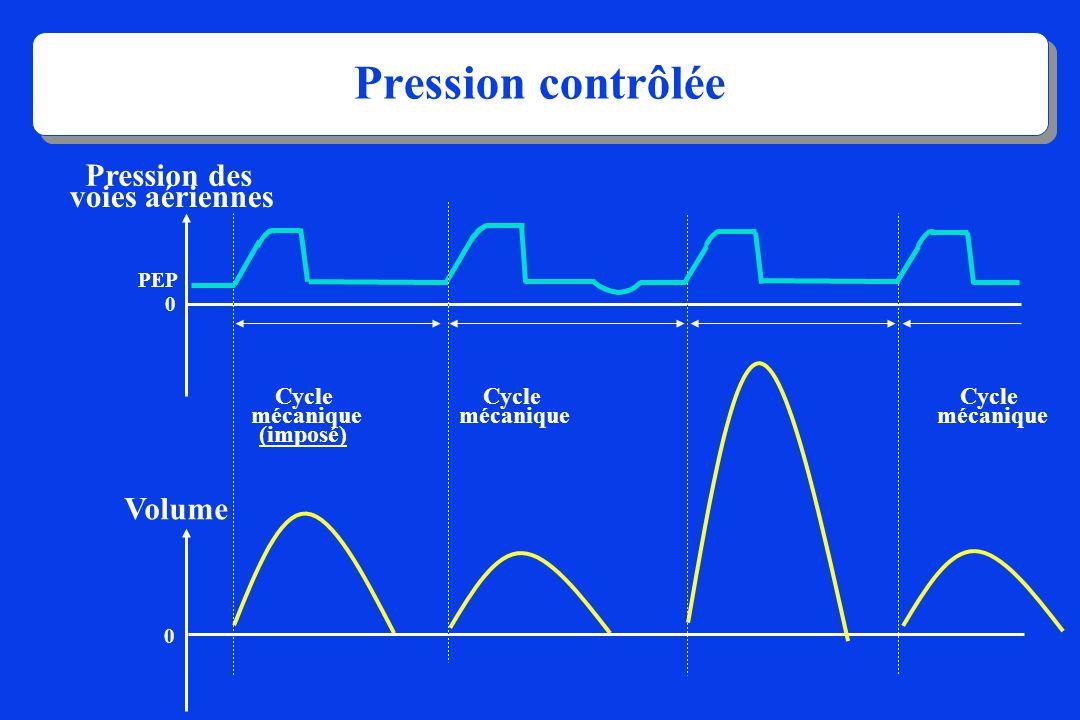 Pression des voies aériennes 0 PEP Cycle mécanique (imposé) Cycle mécanique Cycle mécanique Pression contrôlée Volume 0