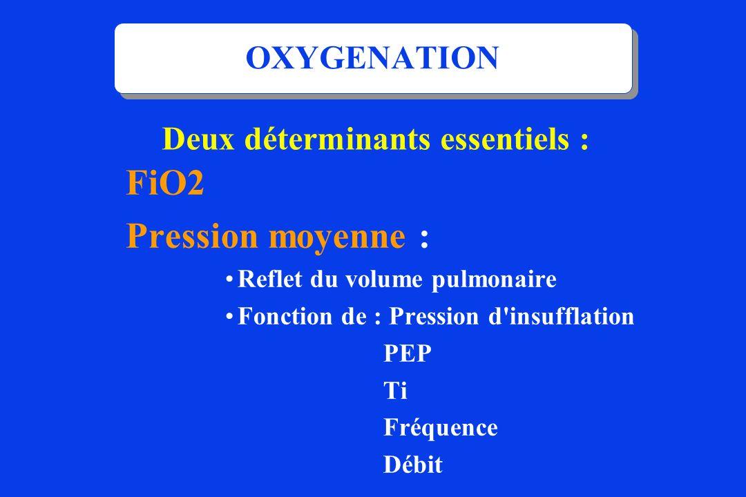 OXYGENATION FiO2 Pression moyenne : Reflet du volume pulmonaire Fonction de : Pression d'insufflation PEP Ti Fréquence Débit Deux déterminants essenti