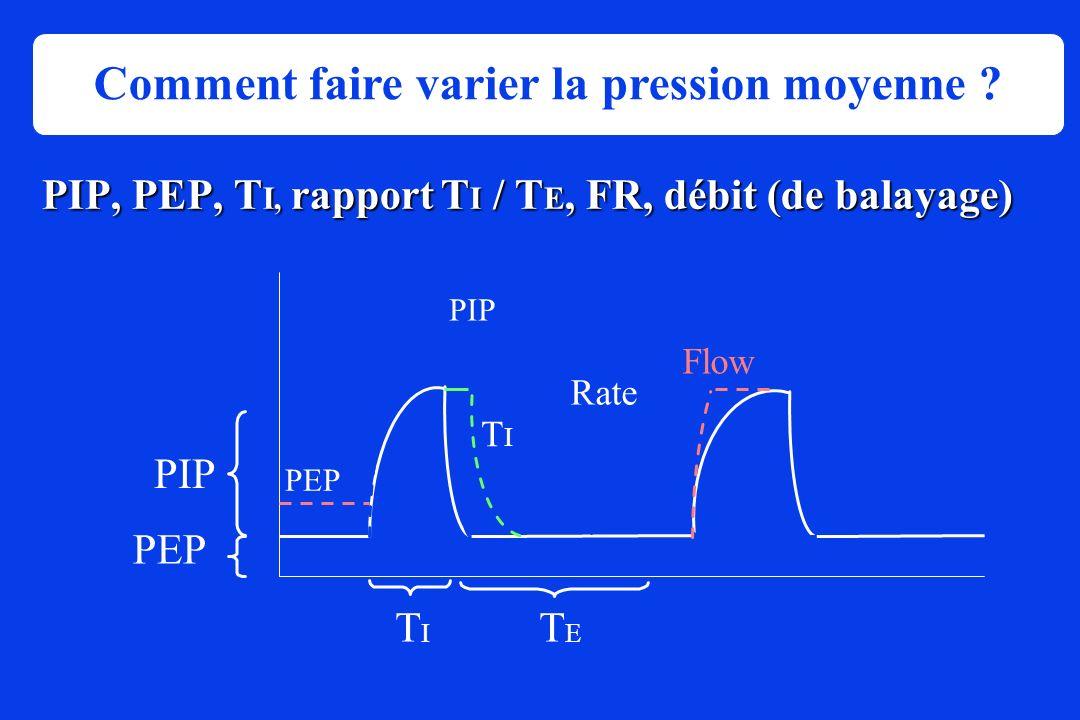 PIP, PEP, T I, rapport T I / T E, FR, débit (de balayage) PEP PIP TITI Rate Flow Pressure Time TITI TETE PEP PIP Comment faire varier la pression moye