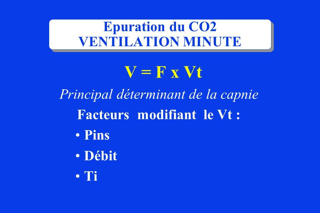 Epuration du CO2 VENTILATION MINUTE V = F x Vt Principal déterminant de la capnie Facteurs modifiant le Vt : Pins Débit Ti