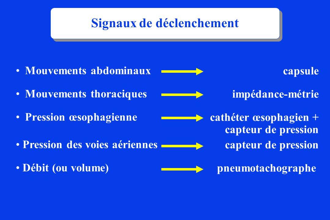 Signaux de déclenchement capsule impédance-métrie cathéter œsophagien + capteur de pression capteur de pression pneumotachographe, Mouvements abdomina