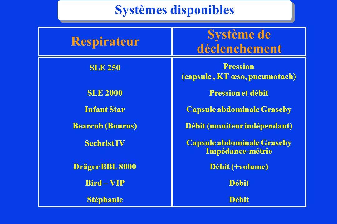 Systèmes disponibles Respirateur Système de déclenchement SLE 250 SLE 2000 Infant Star Bearcub (Bourns) Sechrist IV Dräger BBL 8000 Bird – VIP Stéphan