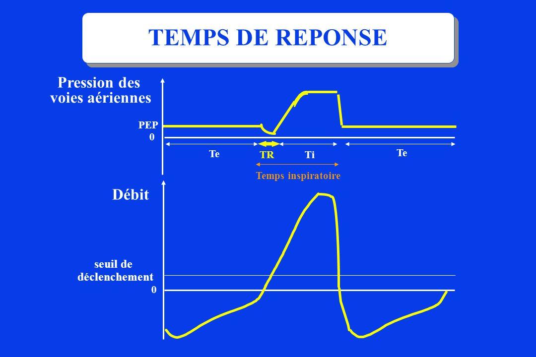 TiTR Te Pression des voies aériennes Débit 0 seuil de déclenchement Temps inspiratoire TEMPS DE REPONSE 0 PEP