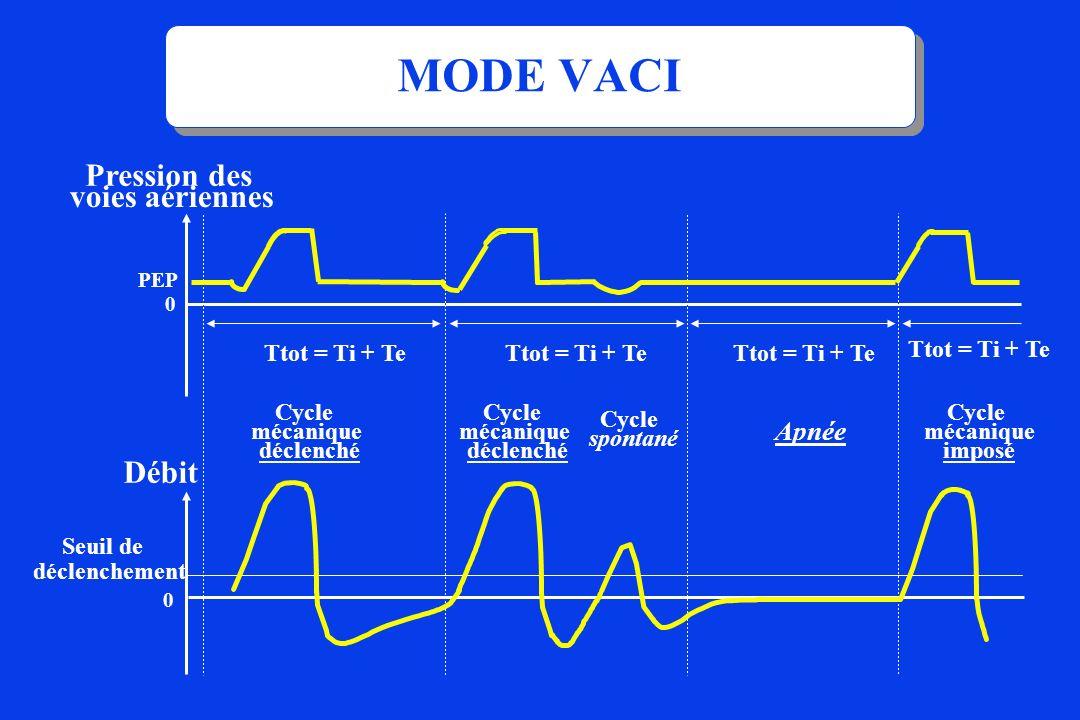MODE VACI Cycle spontané Apnée Pression des voies aériennes Ttot = Ti + Te 0 PEP Seuil de déclenchement Débit Cycle mécanique déclenché Ttot = Ti + Te