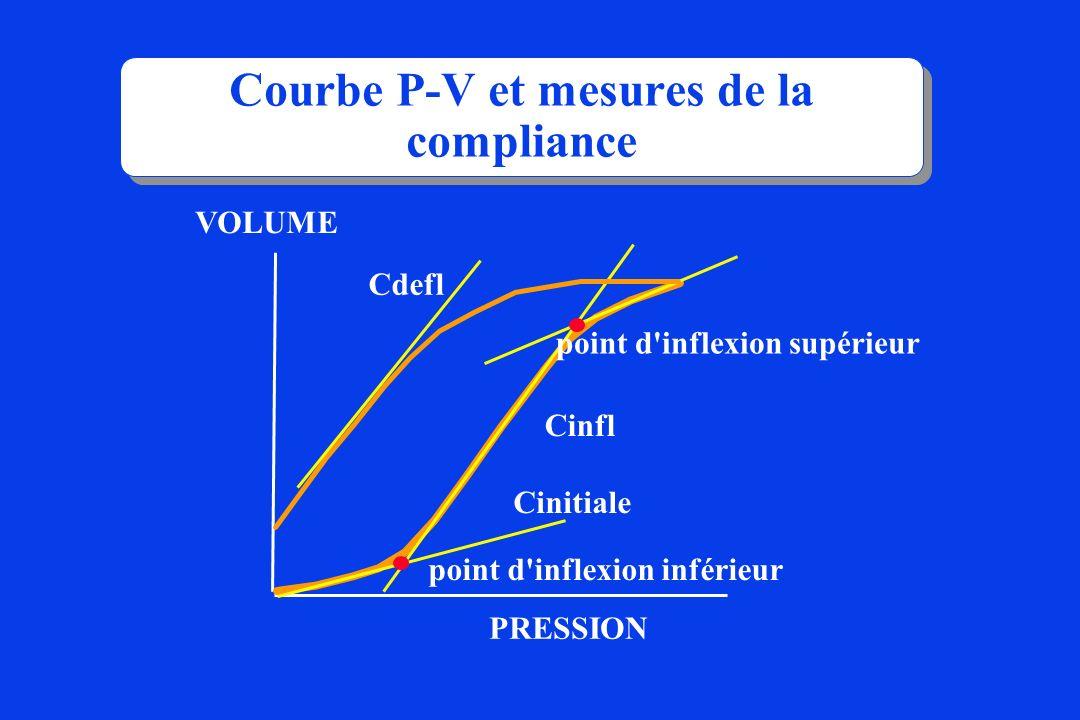 situations à risque : C ; R stable (guérison MMH) R ; C stable Te trop court Problème :ventilation du poumon hétérogène Te persistance d un volume téléexpiratoire alvéolaire AUTO-PEP