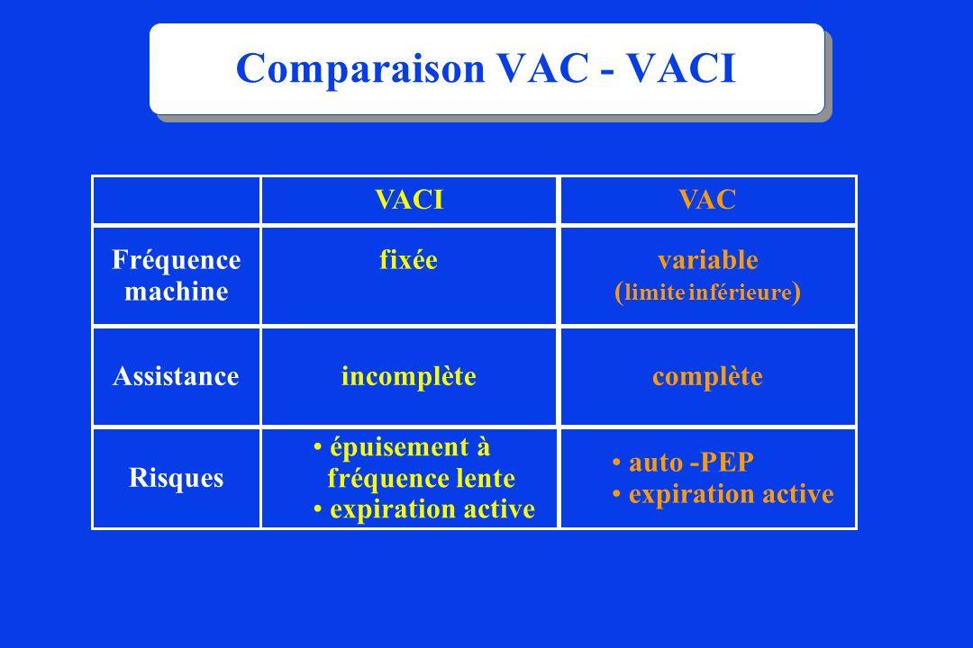 Comparaison VAC - VACI Fréquence machine Assistance Risques VACI fixée incomplète épuisement à fréquence lente expiration active VAC variable ( limite