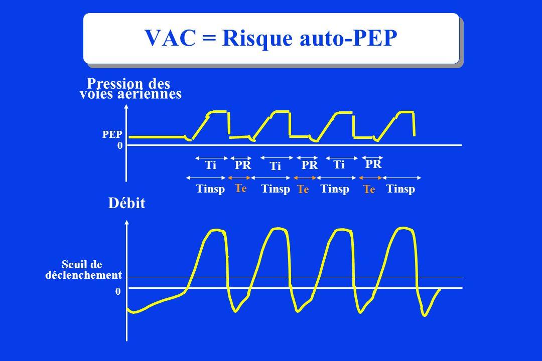 VAC = Risque auto-PEP Pression des voies aériennes 0 PEP Débit Seuil de déclenchement 0 Ti PR Te Tinsp PR Te Ti Tinsp PR Te Tinsp