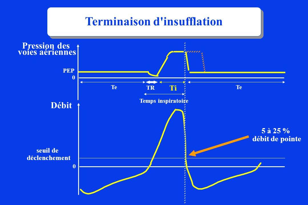 Ti TR Te Pression des voies aériennes Débit 0 seuil de déclenchement Temps inspiratoire Terminaison d'insufflation 5 à 25 % débit de pointe 0 PEP