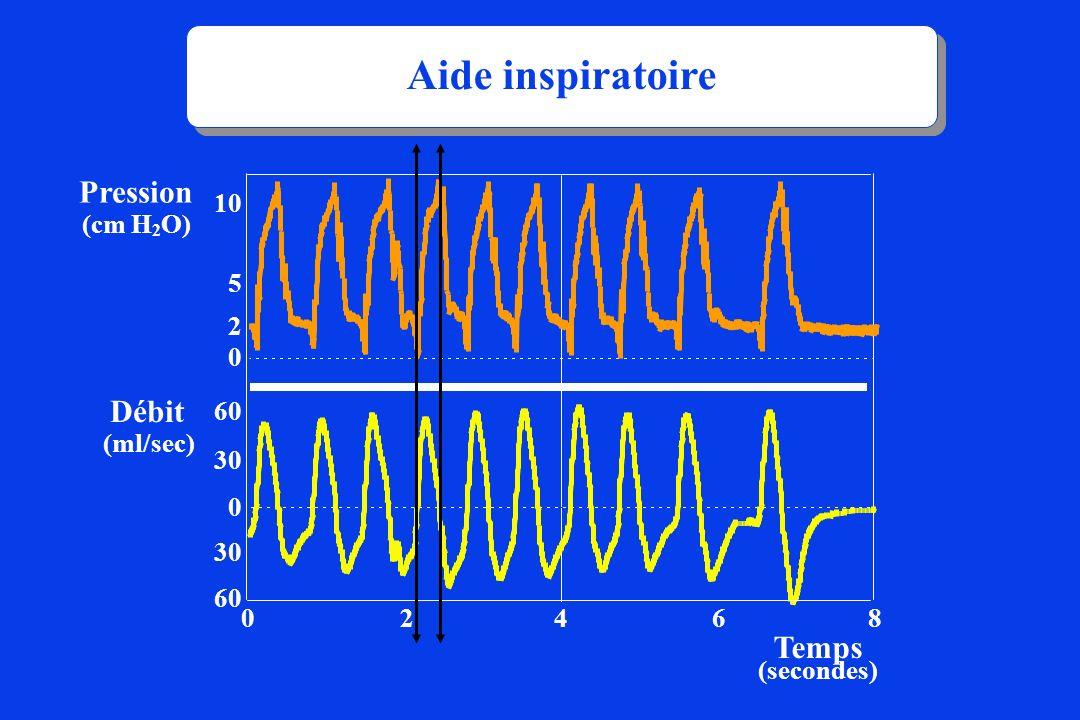 (secondes) Temps Débit (ml/sec) Pression (cm H 2 O) 30 60 0 4 2 6 8 0 0 2 5 10 Aide inspiratoire