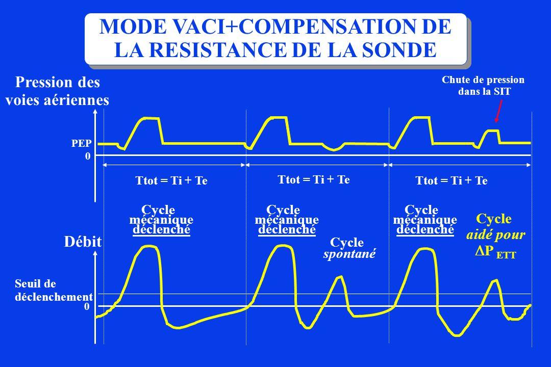 Cycle spontané Cycle mécanique déclenché Cycle mécanique déclenché Ttot = Ti + Te 0 PEP Ttot = Ti + Te Cycle mécanique déclenché Cycle aidé pour P ETT