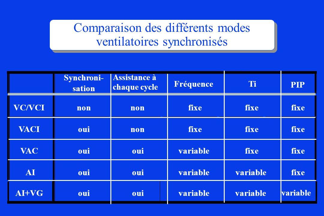 Comparaison des différents modes ventilatoires synchronisés Synchroni - sation Assistance à chaque cycle FréquenceTi PIP VC/VCI non fixe VACI ouinonfi