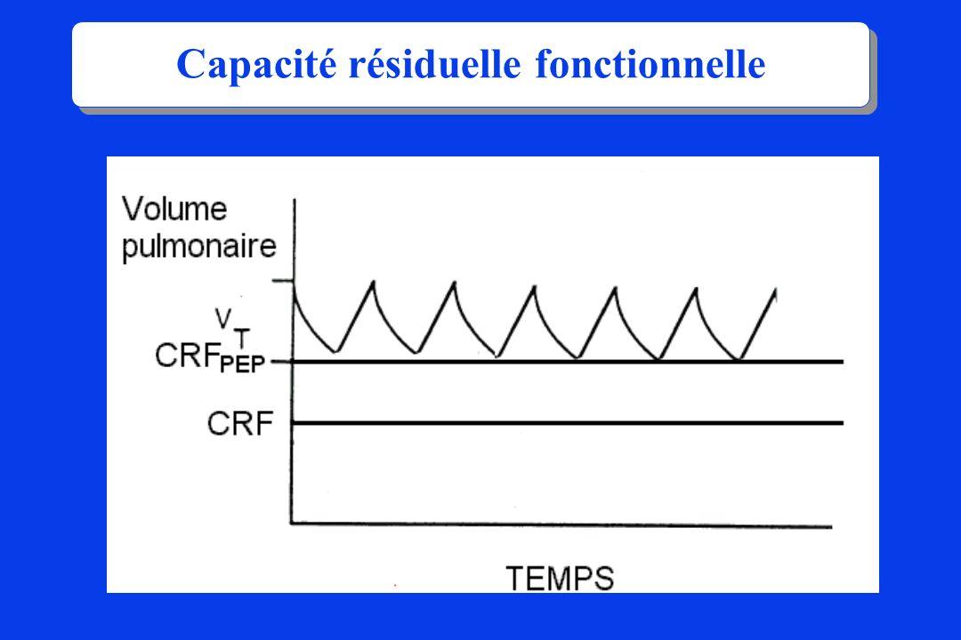 OXYGENATION FiO2 Pression moyenne : Reflet du volume pulmonaire Fonction de : Pression d insufflation PEP Ti Fréquence Débit Deux déterminants essentiels :