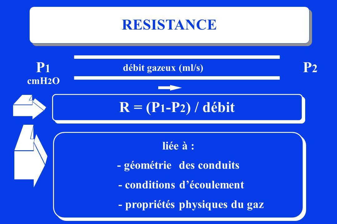 RESISTANCE R = (P 1 -P 2 ) / débit P 1 cmH 2 O P2P2 débit gazeux (ml/s) liée à : - géométrie des conduits - conditions découlement - propriétés physiq