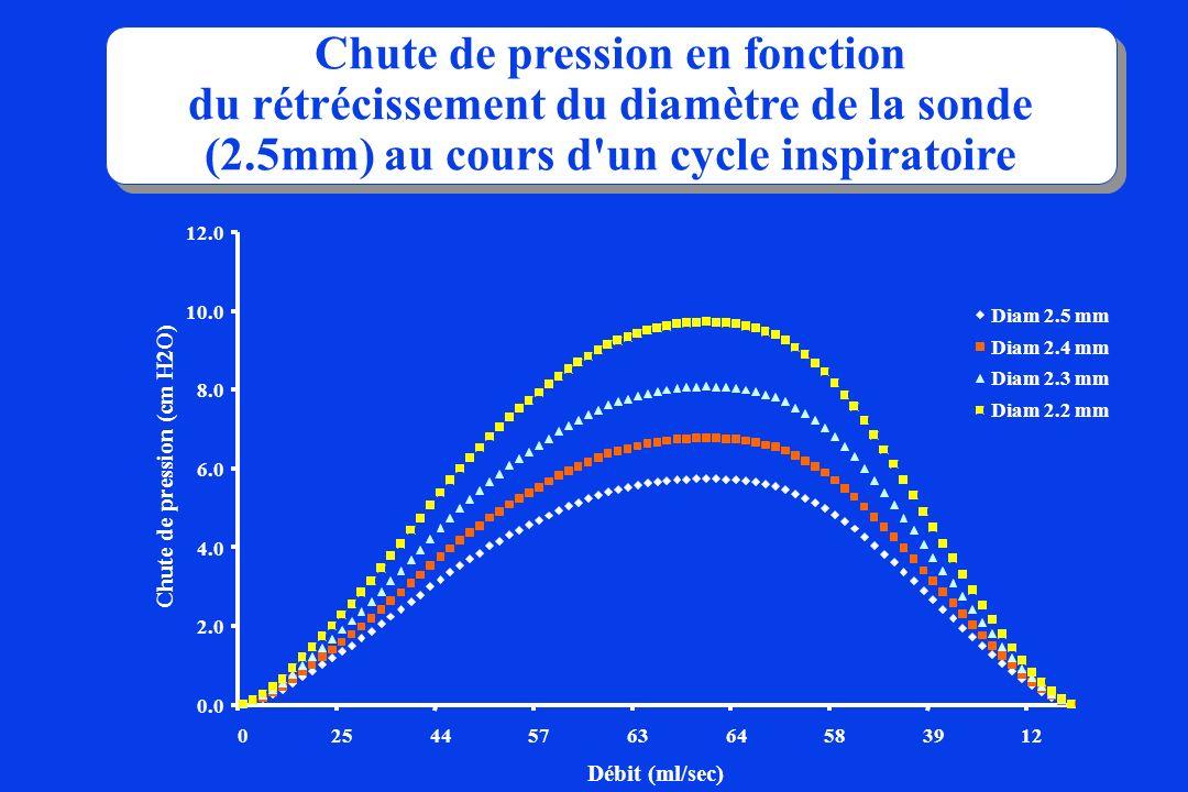 Chute de pression en fonction du rétrécissement du diamètre de la sonde (2.5mm) au cours d'un cycle inspiratoire Chute de pression en fonction du rétr