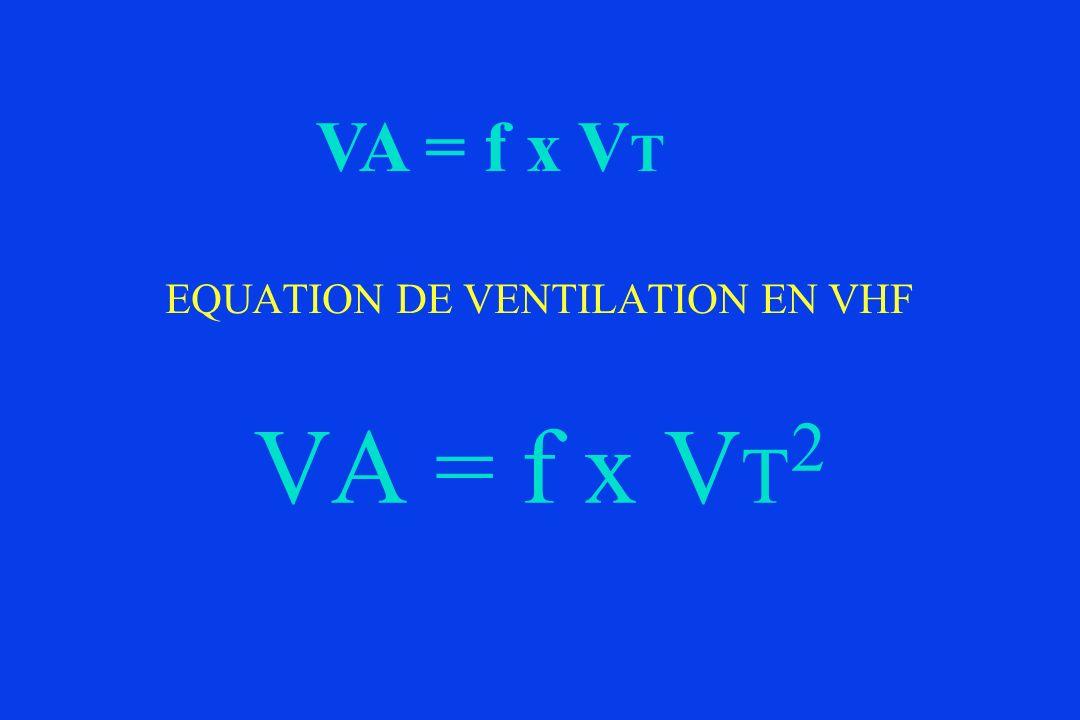 EQUATION DE VENTILATION EN VHF VA = f x V T 2 VA = f x V T