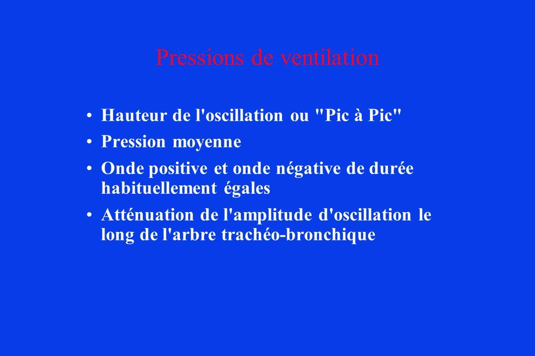 Pressions de ventilation Hauteur de l'oscillation ou