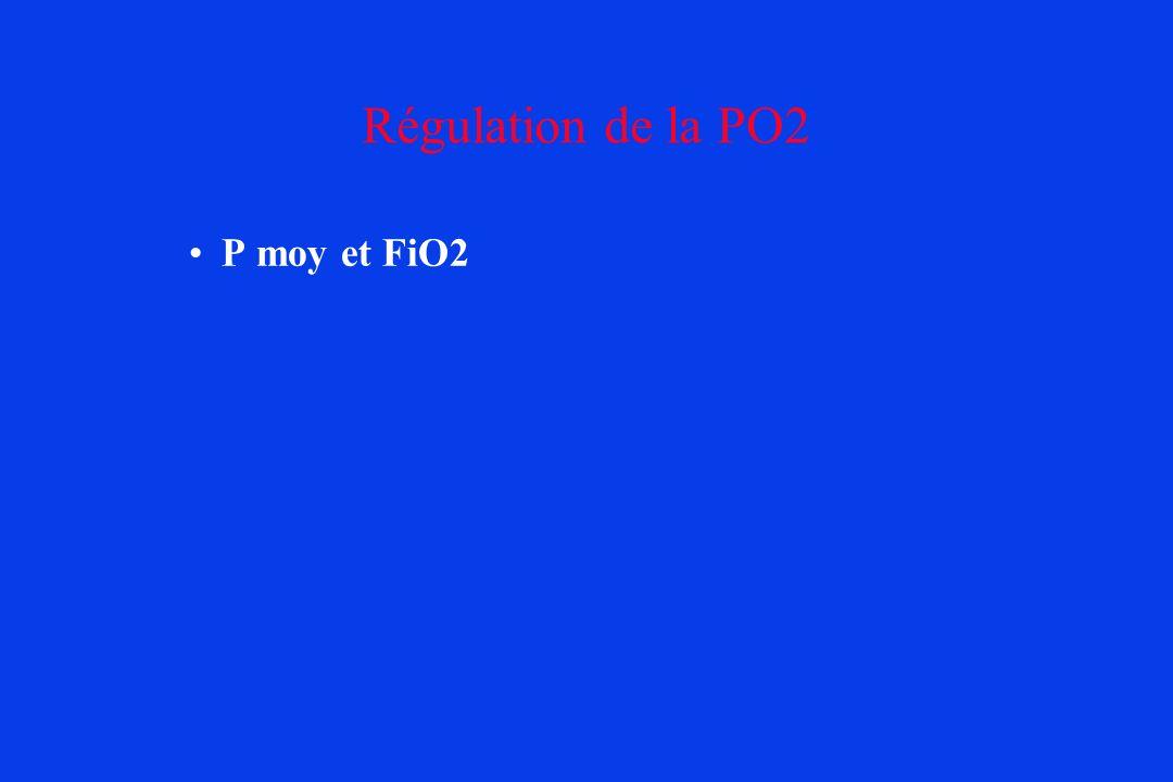 Régulation de la PO2 P moy et FiO2