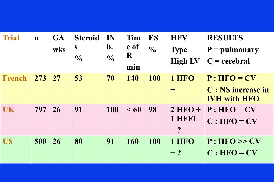 TrialnGA wks Steroid s % IN b. % Tim e of R min ES % HFV Type High LV RESULTS P = pulmonary C = cerebral French2732753701401001 HFO + P : HFO = CV C :