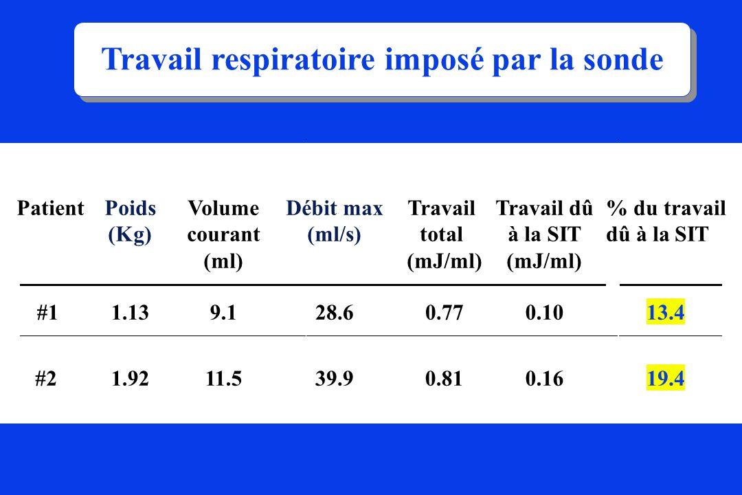 PatientVolume courant (ml) Débit max (ml/s) Travail total (mJ/ml) Travail dû à la SIT (mJ/ml) % du travail dû à la SIT #11.139.128.60.770.1013.4 #21.9